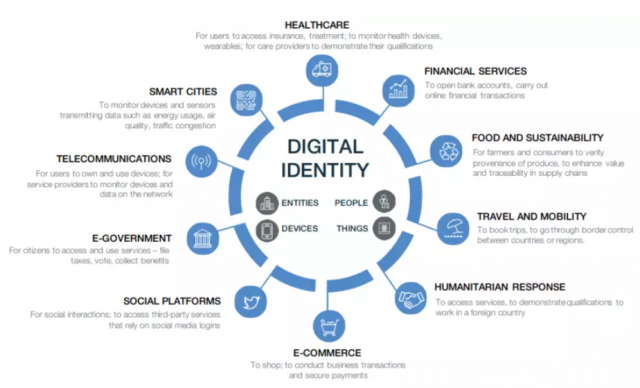 WEF Great Reset Digital ID